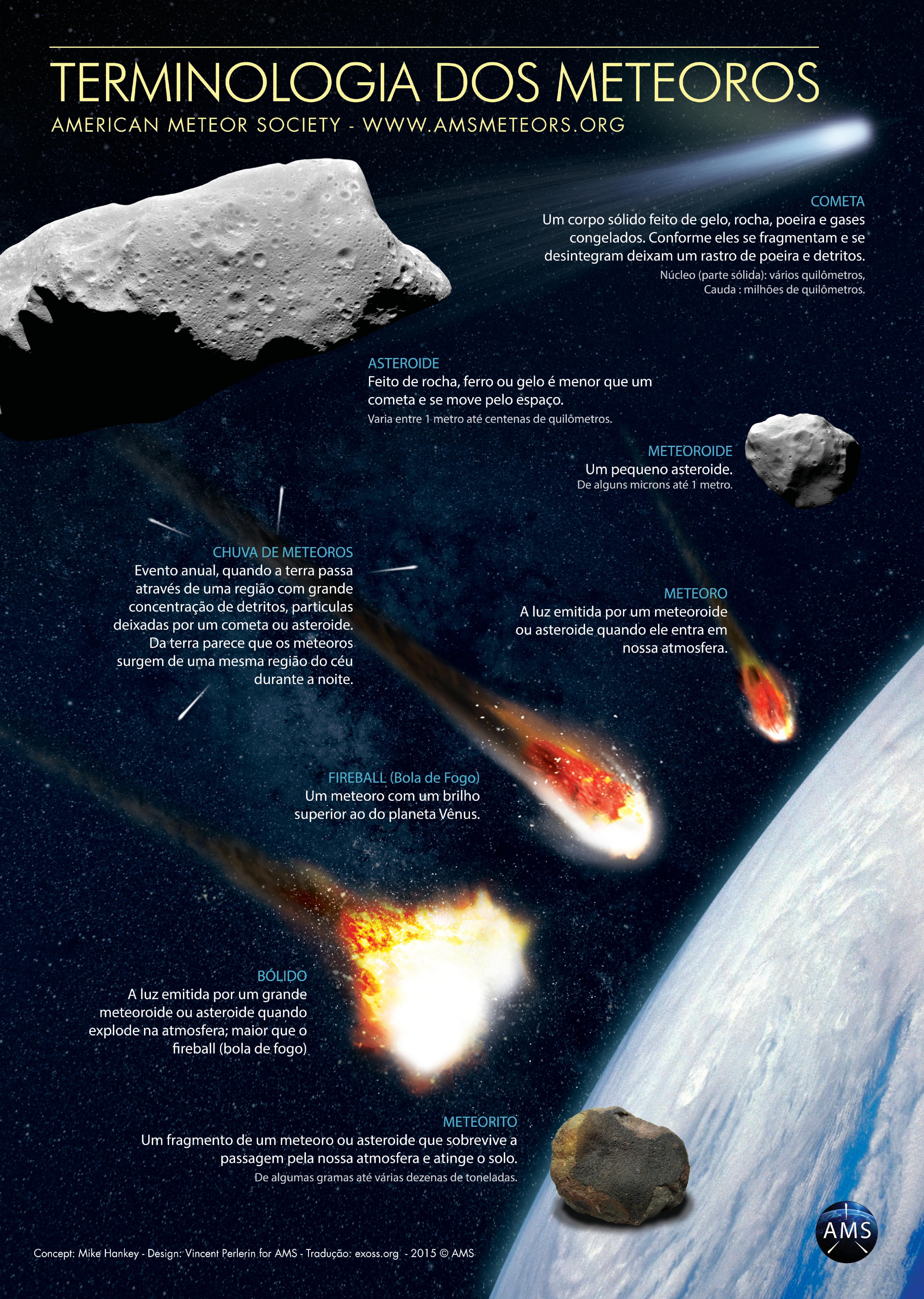 Terminologia dos meteoros em portugues