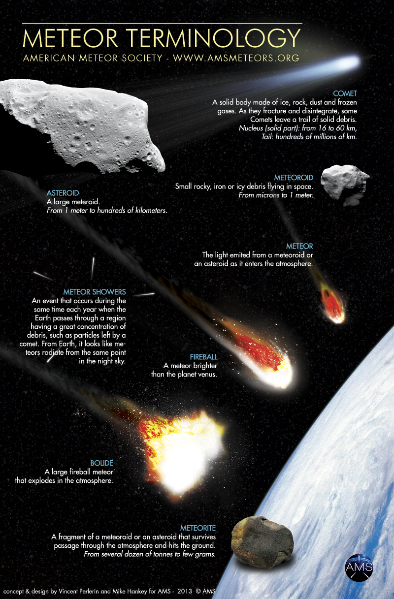english version meteor terminology