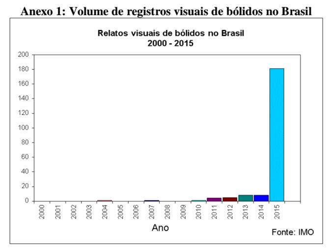 registros visuais brasil imo