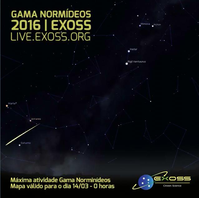 gama normídeos gno