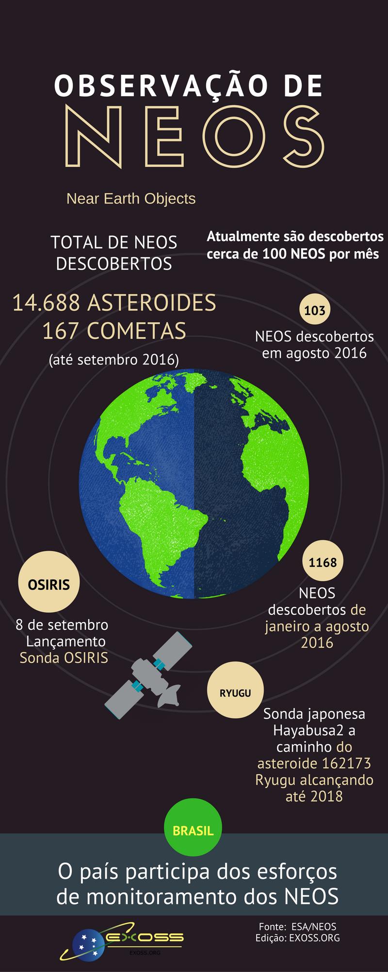 observacao neos infografico exoss