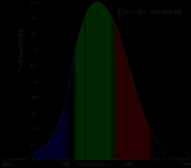 diagrama de baixo brilho