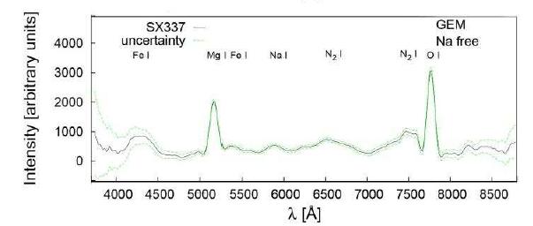 curva de espectro de meteoro