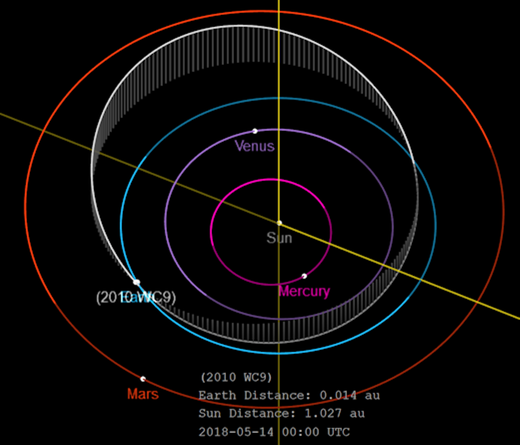 Órbita WC9 - JPL Nasa